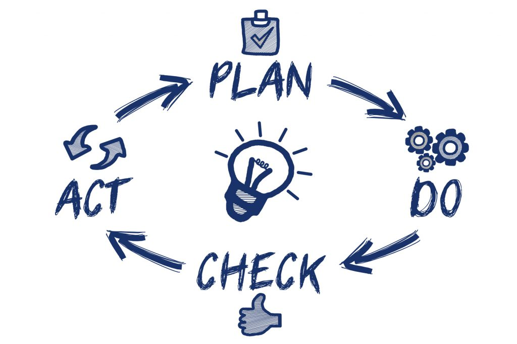 Plan,Do,Check,Akt